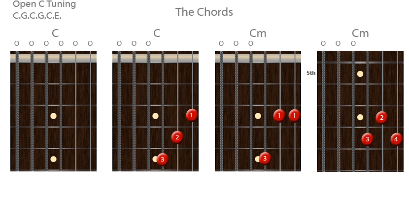 Open C Tuning : Chords